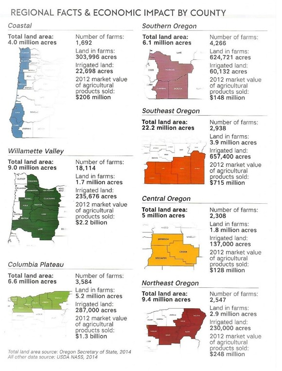 Oregon Ag By County