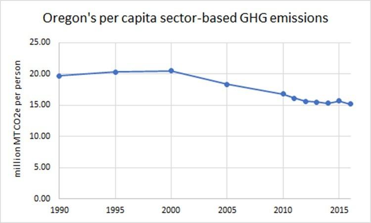 cascade policy per capita emissions