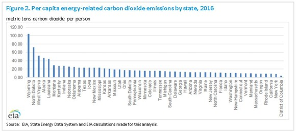 EAI state per capita emissions graph