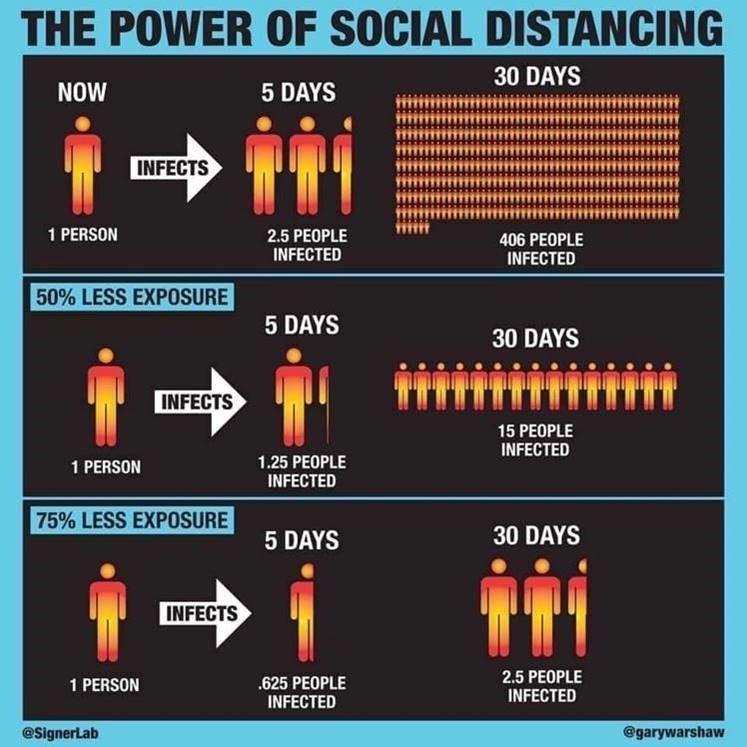 Social Distancing impact