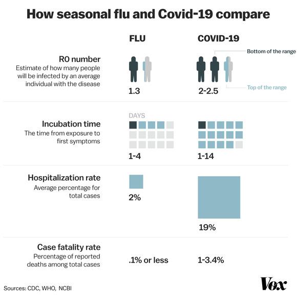 COVID v. Flu