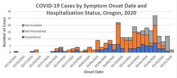 Covid cases by symptom onset date
