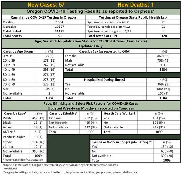 Status Report April 13th