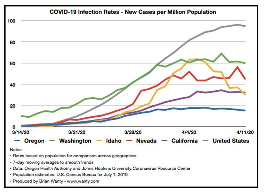 Oregon Cases compared to other states