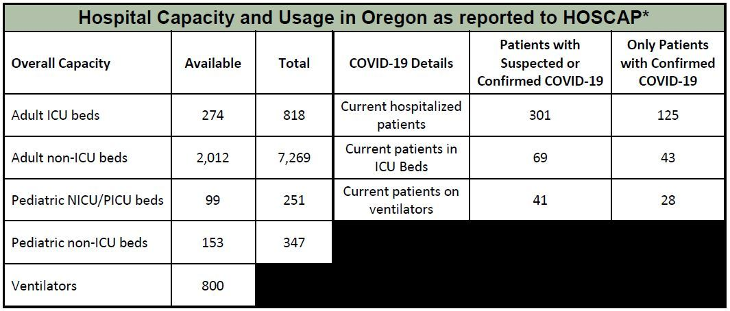 OHA COVID-19 Hospital Capacity 4-17-2020