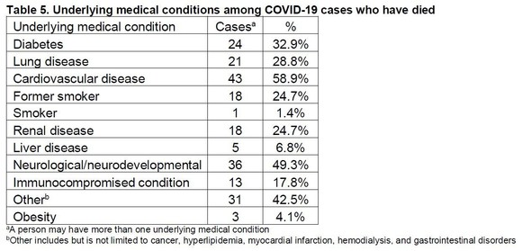 COVID-19 Underlying Conditions 4-29-2020