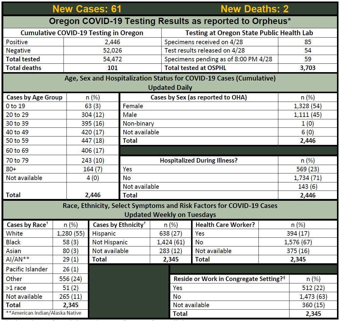 OHA COVID-19 Update 4-29-2020
