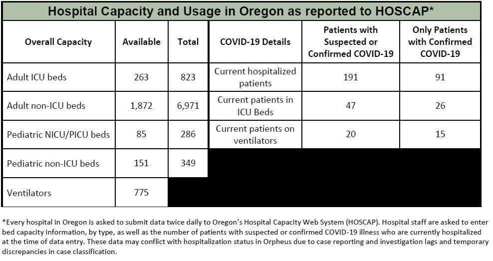 Hospital Capacity May 6