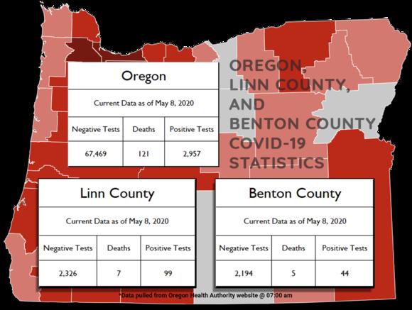 Oregon Stats