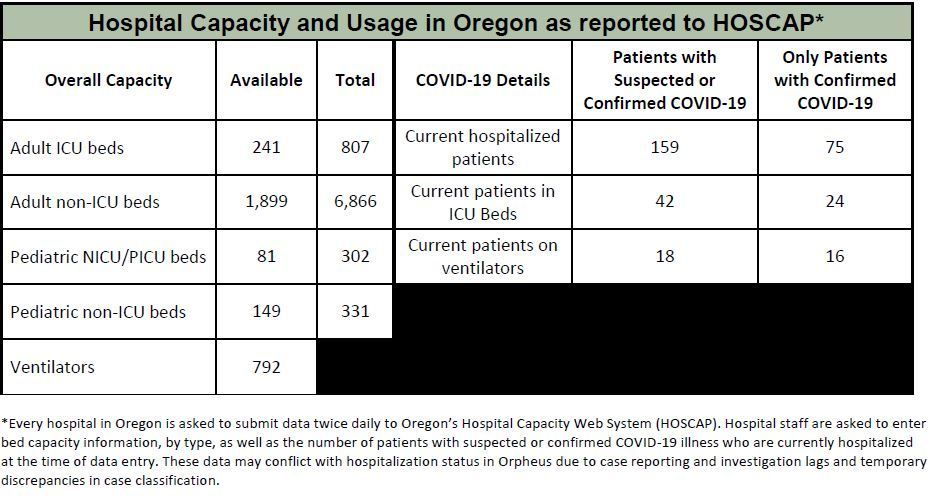 Hospital Capacity May 8