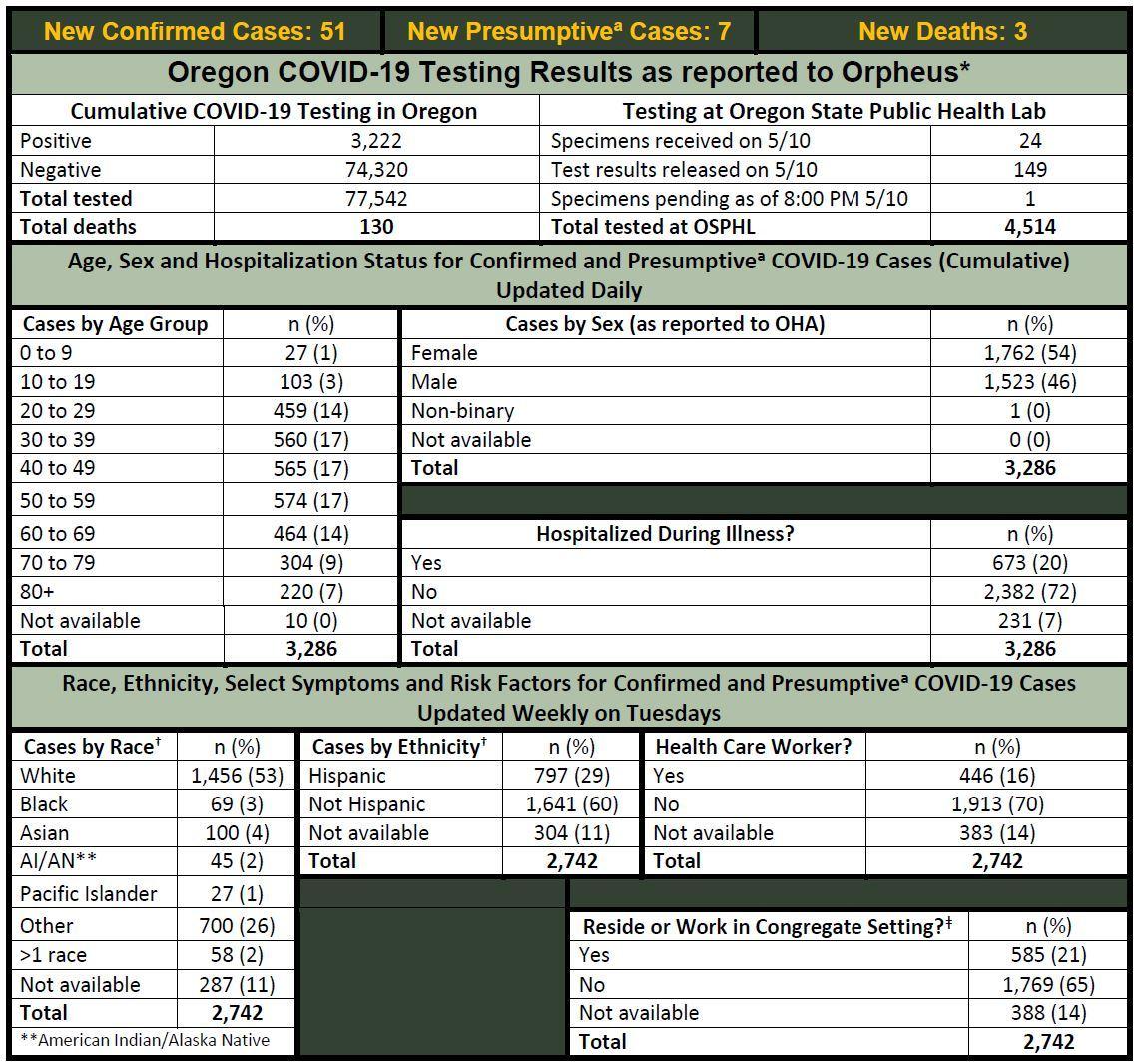 OHA COVID-19 Update 5-11-2020