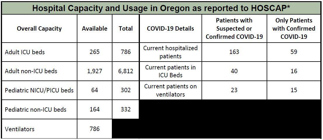 OHA Hospital Capacity 5-11-2020