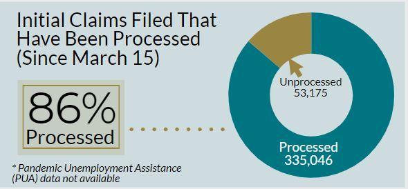 Unemployment Claims-Progress