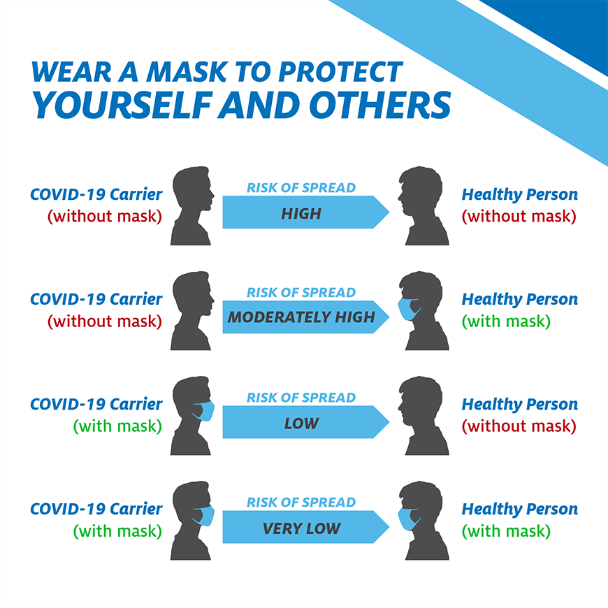Why we should all wear masks