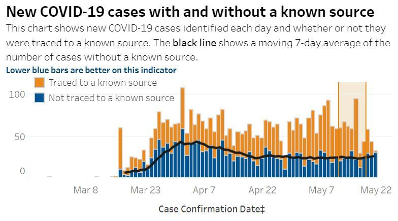 OHA Data Tableau-Traced Cases