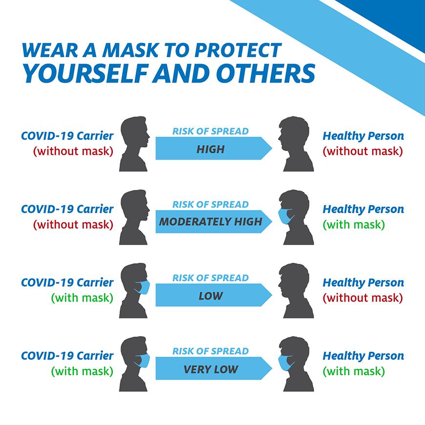 Why we wear masks