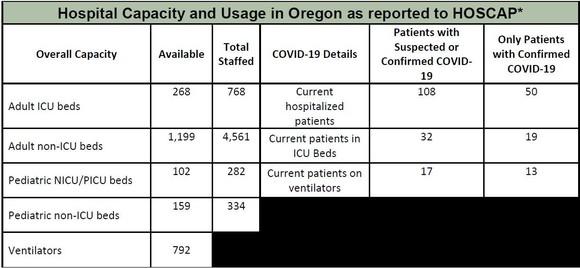 OHA Hospital Capacity 6-1-2020