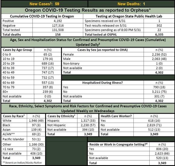 OHA COVID-19 Update 6-1-2020