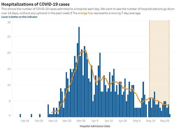 Hospitalization Graph