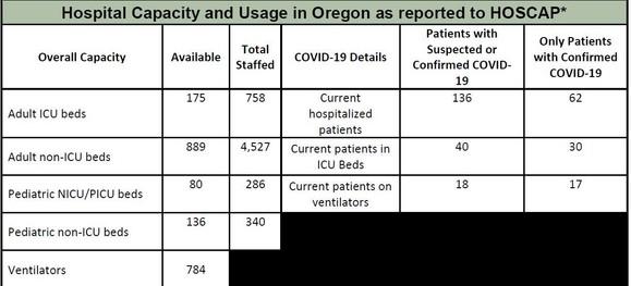 OHA Hospital Capacity 6-10-2020