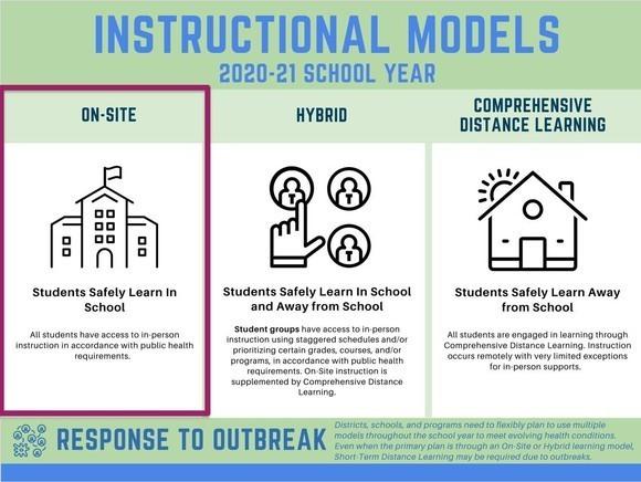 Reopening Schools: Instructional Models