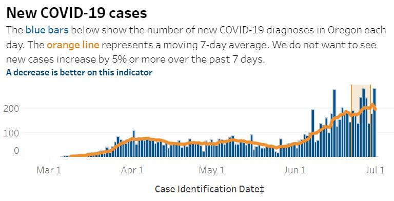 Daily Cases and 7 Day Average