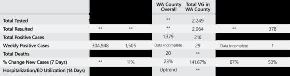 Washington County Comparison