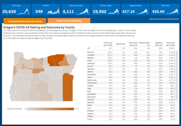 Testing and Outcomes by County