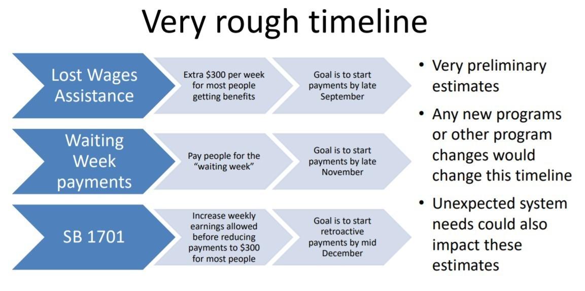 OED Timeline