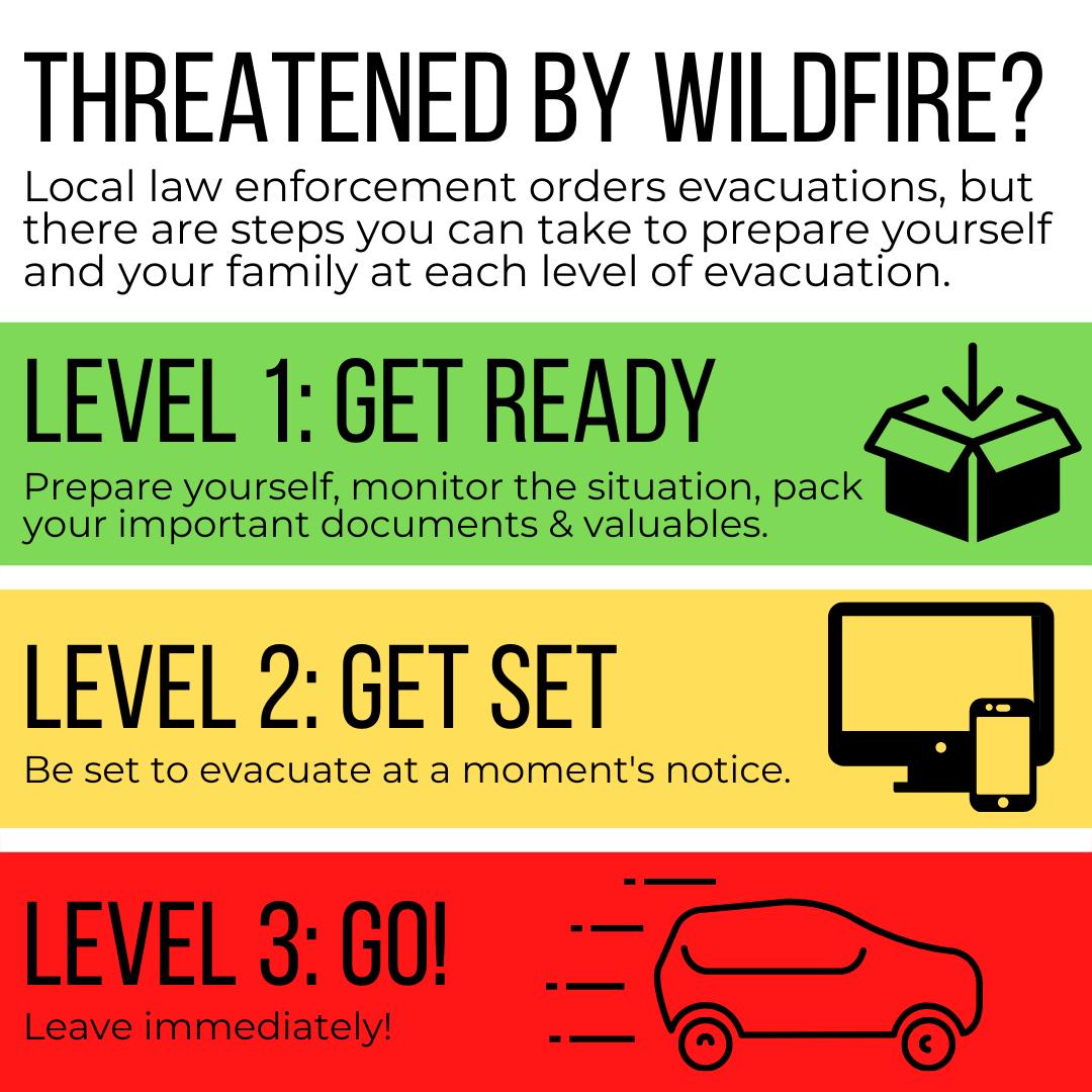 Evacuation Levels