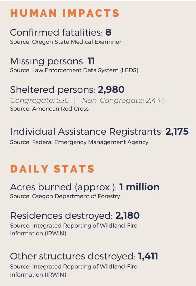 Fire Impact Report