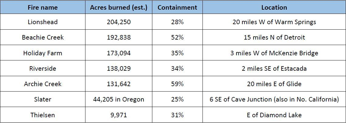 Containment Table 9/25