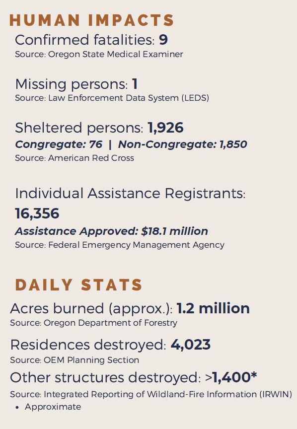 Human Impacts of Fires