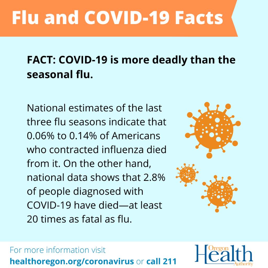 Flu vs. COVID-19