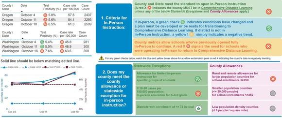 Washington County School Metrics