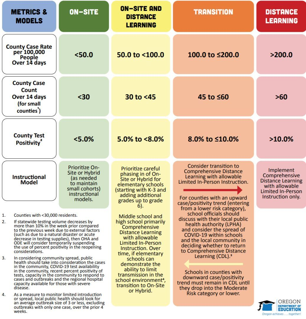 Visual representation of the metrics for in-person, hybrid and distance learning models.  Click here to access the larger pdf document.
