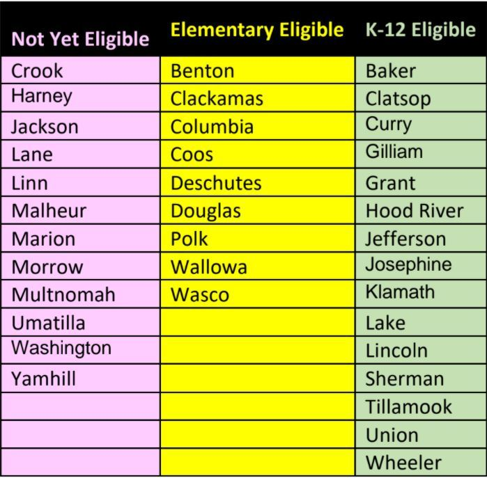 Table of Counties that are eligible and ineligible for school reopening