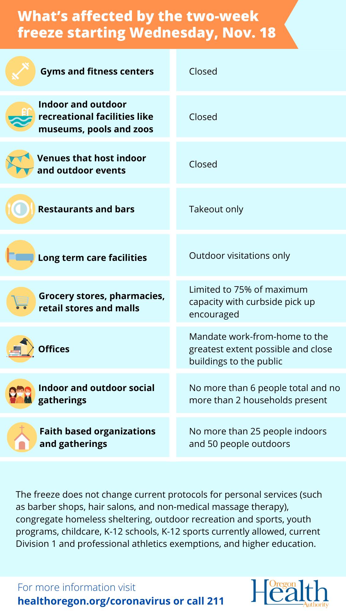 Two-week Freeze Restrictions List