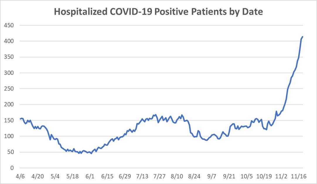 Graph COVID-19
