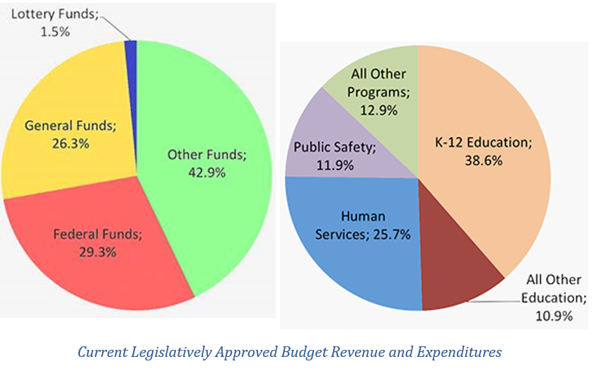 Pie Chart of Current Leg Approved Budget