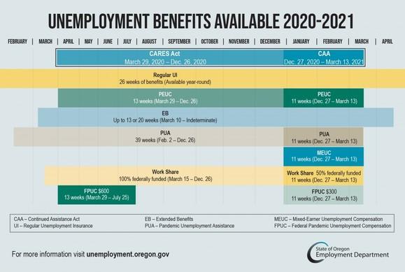 benefits 2021