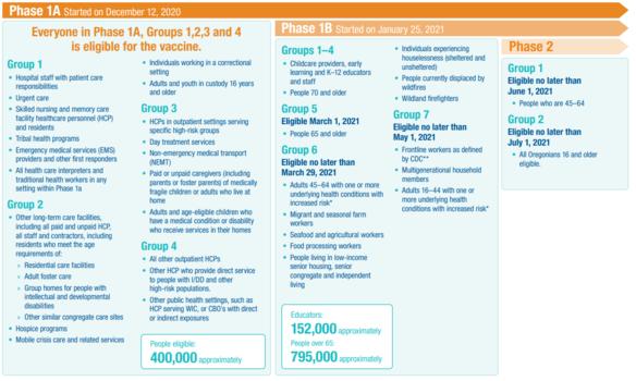 Vaccine Groupings