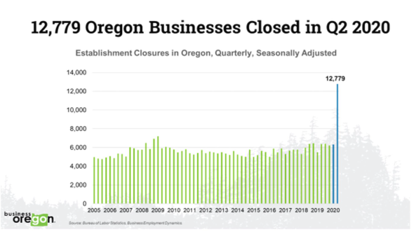 chart of closures