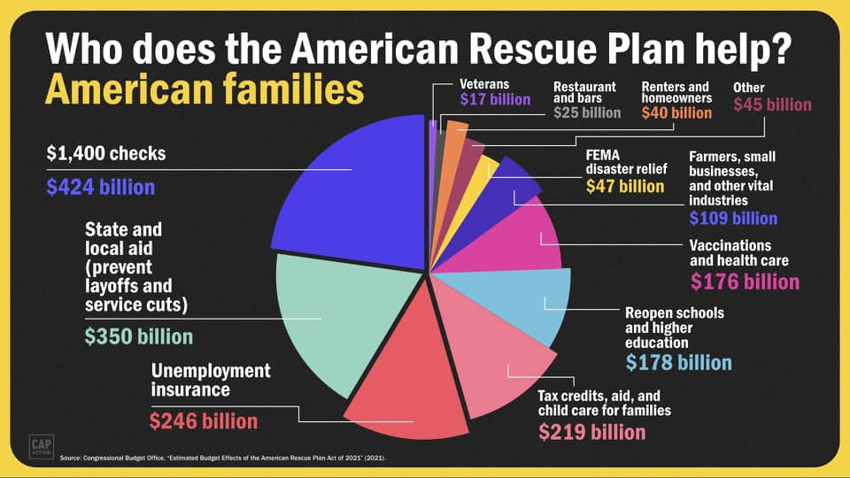 Pie Chart of ARPA funds from feds