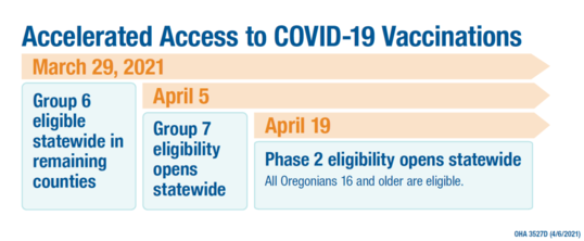 Accelerated Access to COVID-19 Vaccinations