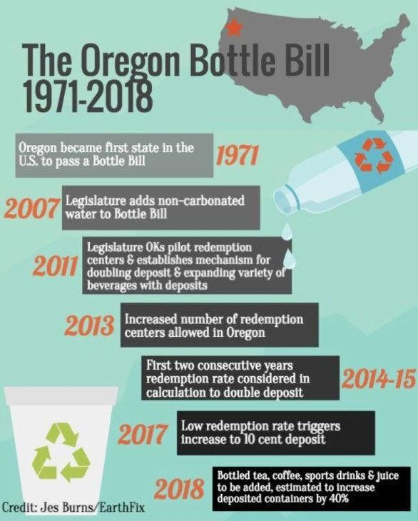 Oregon Bottle Bill Timeline