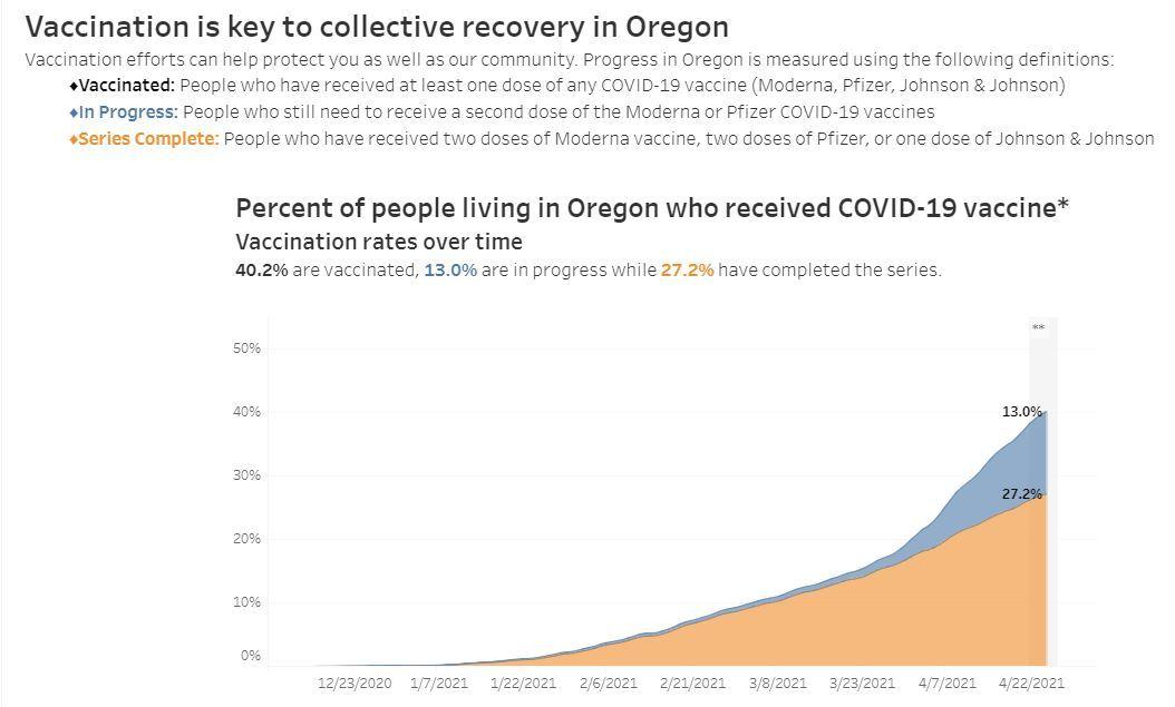 Vaccine Data