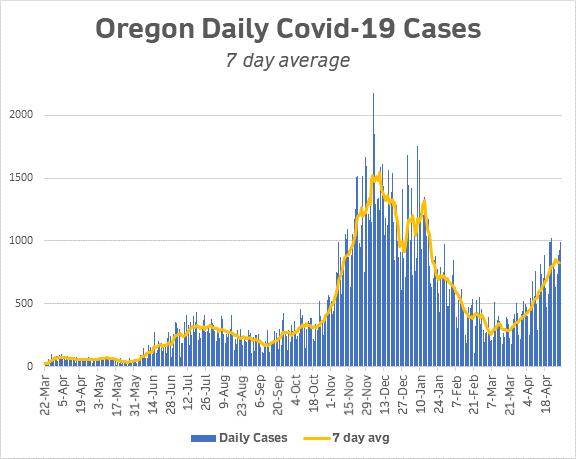 cases 7