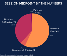 Session Midpoint by the Numbers