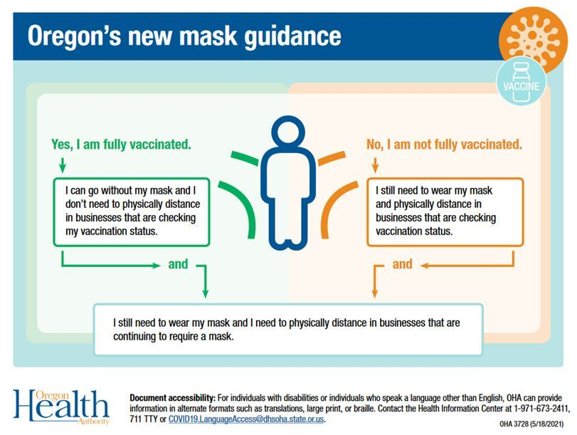 Mask Guidance Graphic